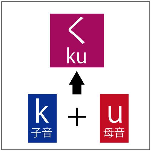 発音は母音と子音で構成される