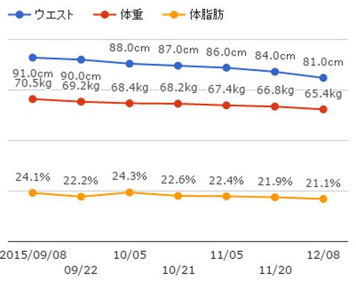 経過のグラフ