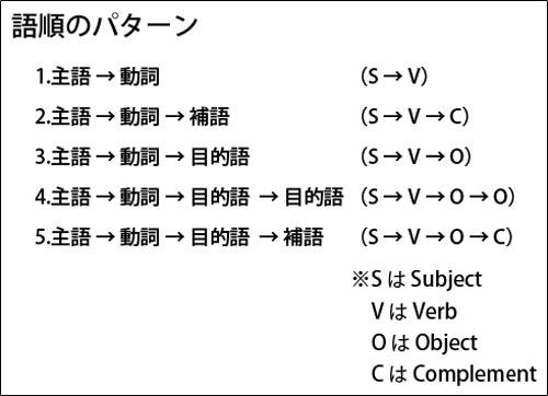 英語の5文型