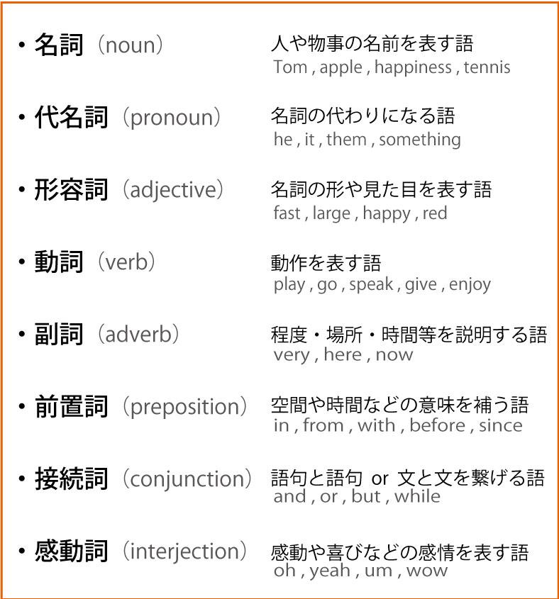英語の品詞一覧表