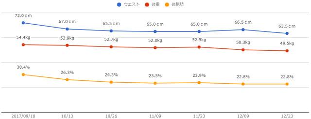 経過グラフ