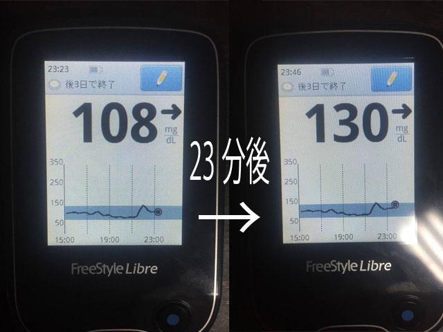 血糖値の上昇